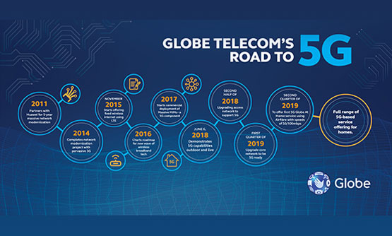 Globe-5G-implementation_article