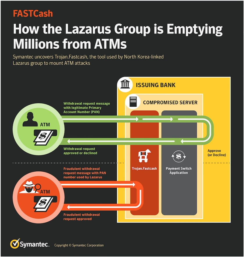FASTCash_How the Lazarus Group is Emptying Millions from ATMs