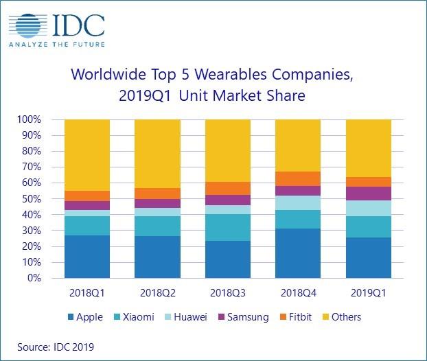 IDC wearable may 2019.jpg