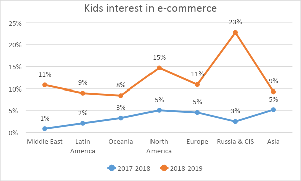 Kids interest in e-commerce by region.png