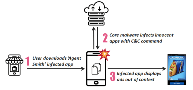 Agent Smith Malware.png
