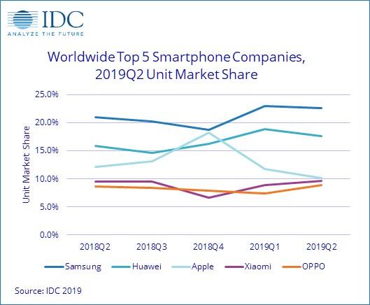 IDC Top 5 Smartphones Q2 2019.jpg