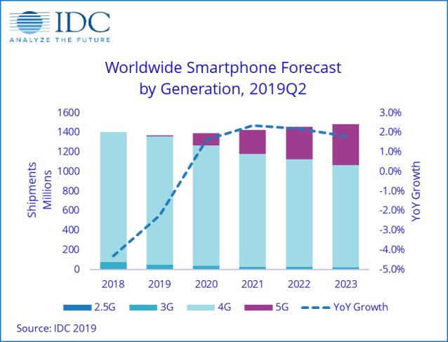 IDC Smartphone Forecast By Generation Q22019