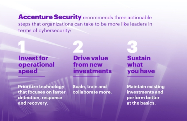 Accenture Security Cybersecurity Leaders